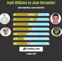 Inaki Williams vs Juan Hernandez h2h player stats