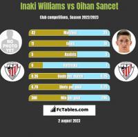 Inaki Williams vs Oihan Sancet h2h player stats
