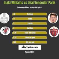 Inaki Williams vs Unai Vencedor Paris h2h player stats
