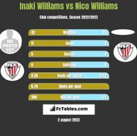 Inaki Williams vs Nico Williams h2h player stats
