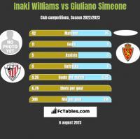 Inaki Williams vs Giuliano Simeone h2h player stats
