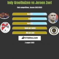 Indy Groothuizen vs Jeroen Zoet h2h player stats