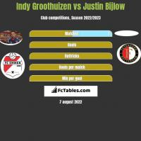 Indy Groothuizen vs Justin Bijlow h2h player stats