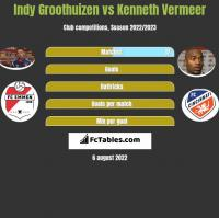 Indy Groothuizen vs Kenneth Vermeer h2h player stats