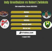 Indy Groothuizen vs Robert Zwinkels h2h player stats
