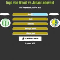 Ingo van Weert vs Julian Lelieveld h2h player stats