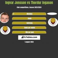 Ingvar Jonsson vs Thordur Ingason h2h player stats