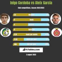 Inigo Cordoba vs Aleix Garcia h2h player stats