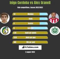 Inigo Cordoba vs Alex Granell h2h player stats
