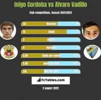 Inigo Cordoba vs Alvaro Vadillo h2h player stats