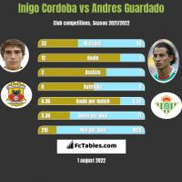 Inigo Cordoba vs Andres Guardado h2h player stats