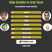 Inigo Cordoba vs Arda Turan h2h player stats