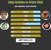 Inigo Cordoba vs Arturo Vidal h2h player stats