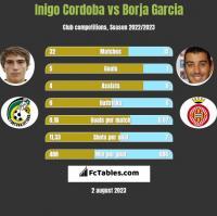 Inigo Cordoba vs Borja Garcia h2h player stats