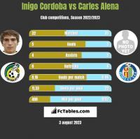 Inigo Cordoba vs Carles Alena h2h player stats