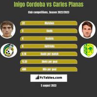 Inigo Cordoba vs Carles Planas h2h player stats
