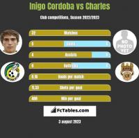 Inigo Cordoba vs Charles h2h player stats