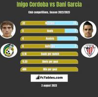 Inigo Cordoba vs Dani Garcia h2h player stats