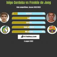 Inigo Cordoba vs Frenkie de Jong h2h player stats