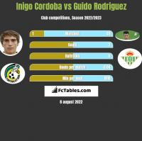 Inigo Cordoba vs Guido Rodriguez h2h player stats