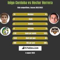 Inigo Cordoba vs Hector Herrera h2h player stats