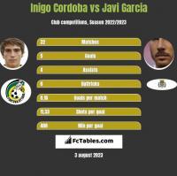 Inigo Cordoba vs Javi Garcia h2h player stats