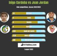 Inigo Cordoba vs Joan Jordan h2h player stats