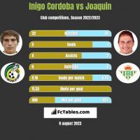 Inigo Cordoba vs Joaquin h2h player stats