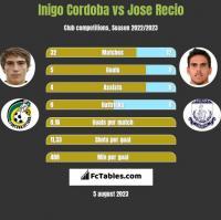 Inigo Cordoba vs Jose Recio h2h player stats