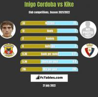 Inigo Cordoba vs Kike h2h player stats