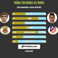 Inigo Cordoba vs Koke h2h player stats