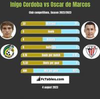 Inigo Cordoba vs Oscar de Marcos h2h player stats