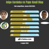Inigo Cordoba vs Pape Kouli Diop h2h player stats