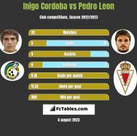 Inigo Cordoba vs Pedro Leon h2h player stats