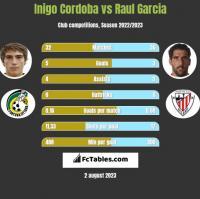 Inigo Cordoba vs Raul Garcia h2h player stats