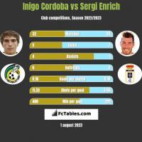 Inigo Cordoba vs Sergi Enrich h2h player stats