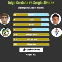 Inigo Cordoba vs Sergio Alvarez h2h player stats