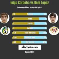 Inigo Cordoba vs Unai Lopez h2h player stats