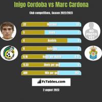 Inigo Cordoba vs Marc Cardona h2h player stats