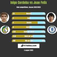 Inigo Cordoba vs Joao Felix h2h player stats