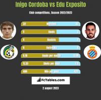 Inigo Cordoba vs Edu Exposito h2h player stats