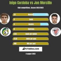 Inigo Cordoba vs Jon Morcillo h2h player stats