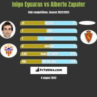 Inigo Eguaras vs Alberto Zapater h2h player stats