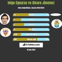 Inigo Eguaras vs Alvaro Jimenez h2h player stats