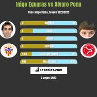 Inigo Eguaras vs Alvaro Pena h2h player stats