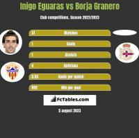 Inigo Eguaras vs Borja Granero h2h player stats