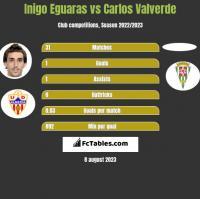 Inigo Eguaras vs Carlos Valverde h2h player stats