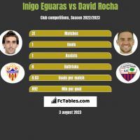 Inigo Eguaras vs David Rocha h2h player stats
