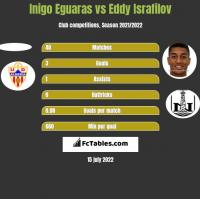 Inigo Eguaras vs Eddy Israfilov h2h player stats
