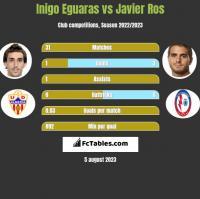 Inigo Eguaras vs Javier Ros h2h player stats